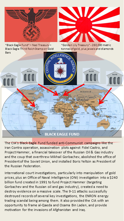 9 11 story at revolution culture journal central funding mechanism of the cia in 1947 the graphic below provides a thumbnail overview that the long written piece below tells in detail rar malvernweather Image collections
